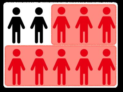 歯周病は日本では人口のおよそ80%が罹患している国民病